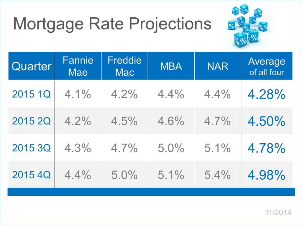 Mortgage-Rate-Projects-11-2014